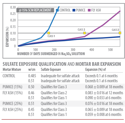 pumice pozz provides concrete with class 3 extreme environment exposure rating